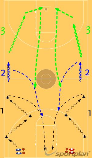 CircuitoBasic Ball HandlingBasketball Drills Coaching