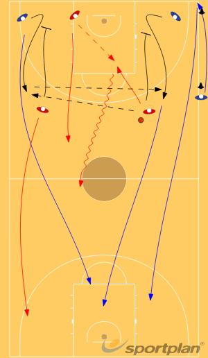 5x0 + 3x33 v 2Basketball Drills Coaching