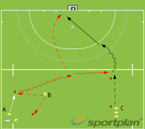 receiving on the move into spacePassing & ReceivingHockey Drills Coaching