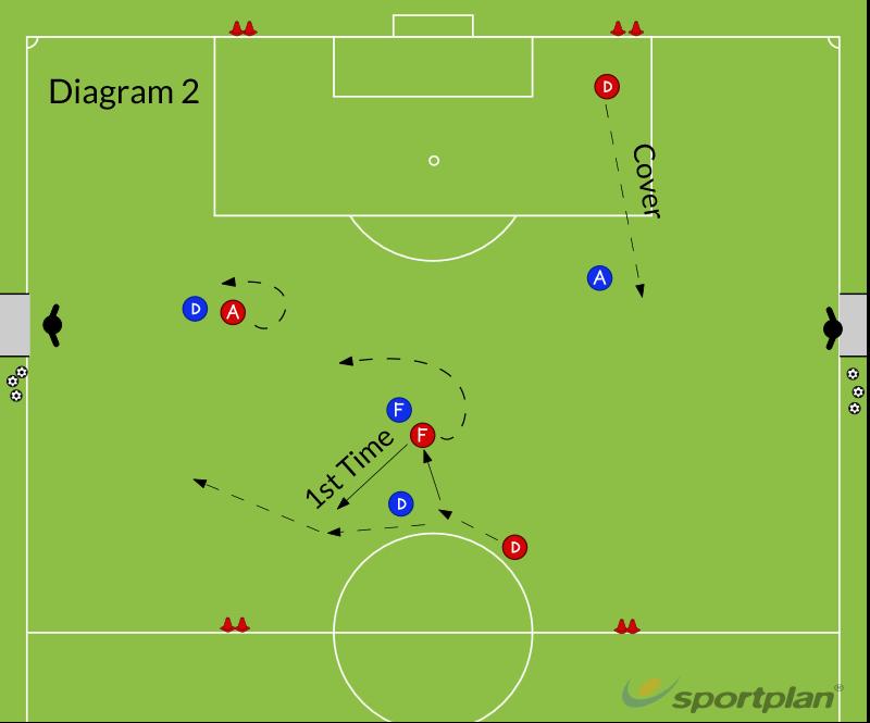 5v5 SSG - Attacking Combination (Wall Pass)Football Drills Coaching