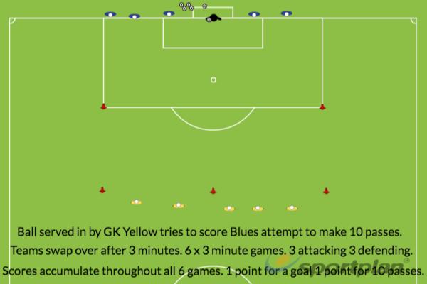 5v5 Att vs Def goals vs 10 passes.Conditioned gamesFootball Drills Coaching