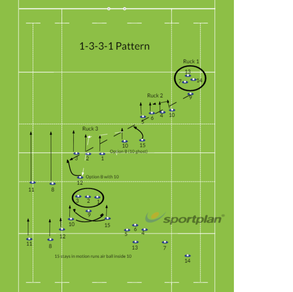 1-3-3-1 PatternMatch RelatedRugby Drills Coaching