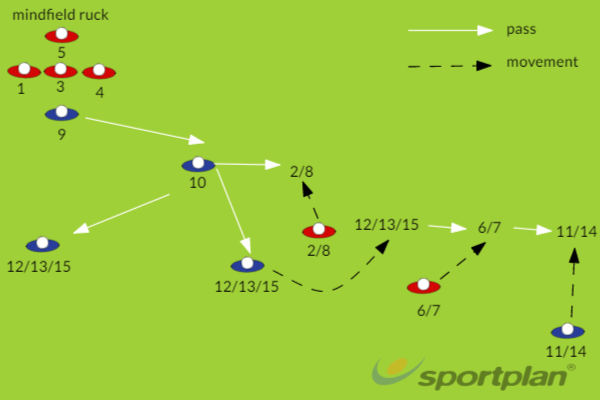 """WIDE ATTACK-option """"X""""Match RelatedRugby Drills Coaching"""