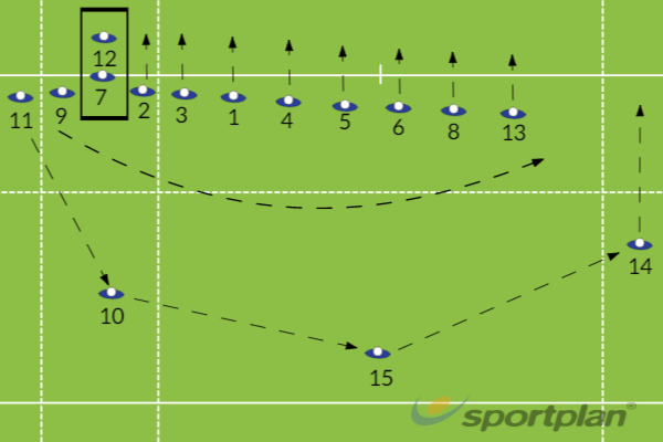 Defensive shape-using 4-man pendulumDefensive PatternsRugby Drills Coaching