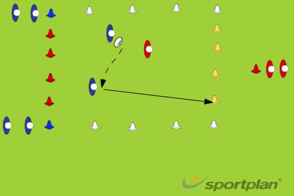 2 v 1 (overlap)2 v 1 OverlapRugby Drills Coaching
