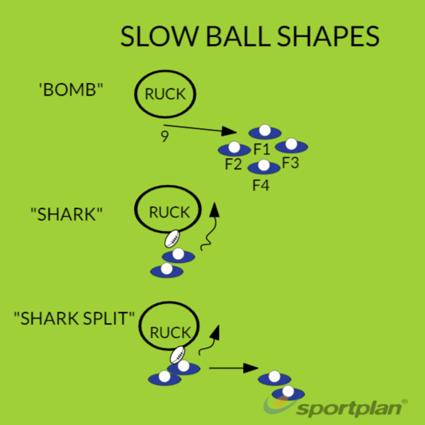 SLOW BALL SHAPESMatch RelatedRugby Drills Coaching