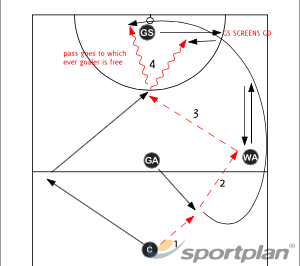 Centre Pass #1Getting freeNetball Drills Coaching
