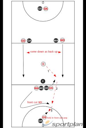 FirebirdsGroup practicesNetball Drills Coaching