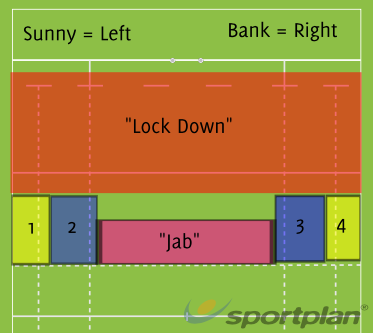 Field Area for Kick offKickingRugby Drills Coaching