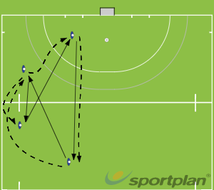 Warm up Drill - Transfer and follow.Hockey Drills Coaching