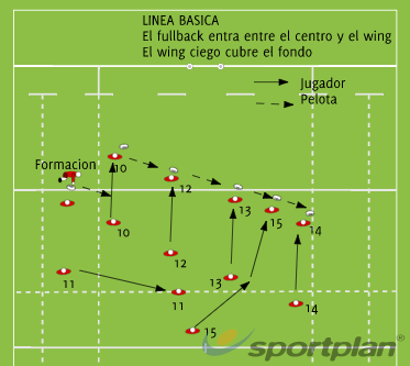 Linea basicaRugby Drills Coaching