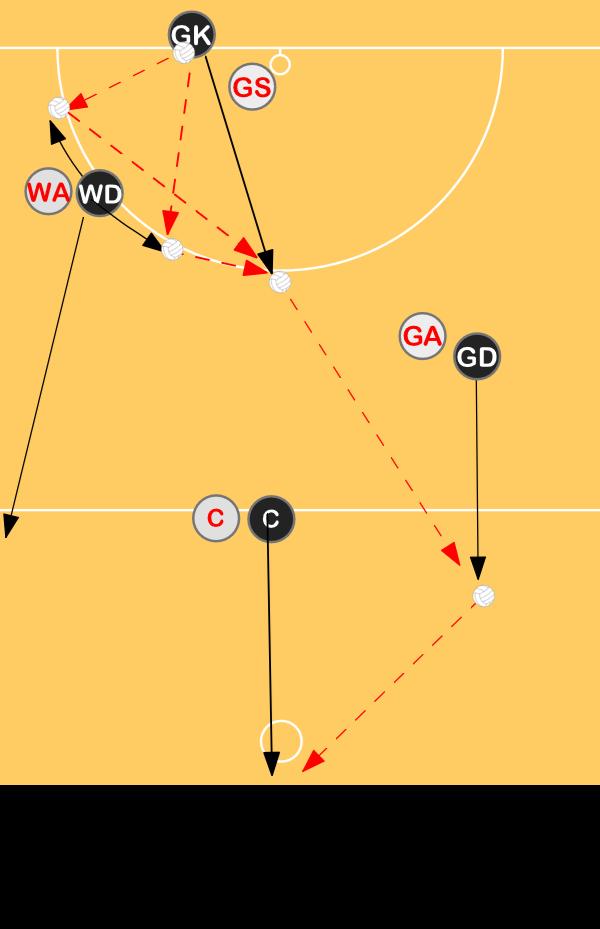 Baseline Throw In - Inside circleDecision makingNetball Drills Coaching