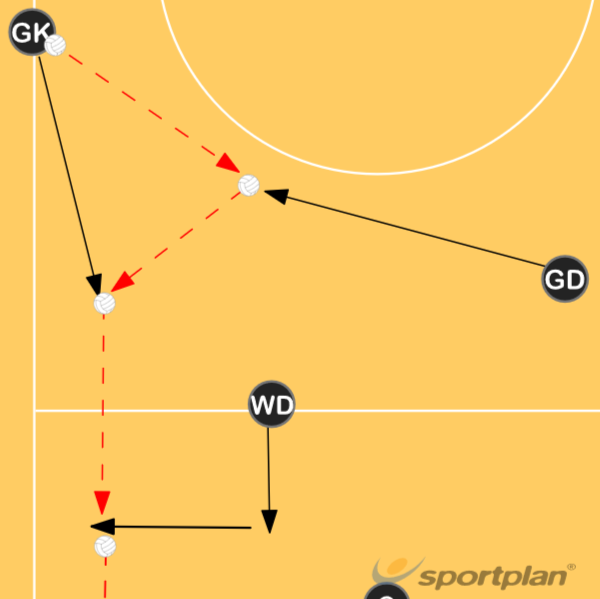 Low Sideline Throw InDecision makingNetball Drills Coaching