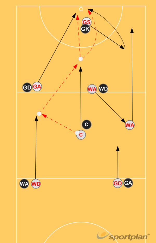 Centre Pass (first receiver WD) - Option 1Roles & responsibilitiesNetball Drills Coaching