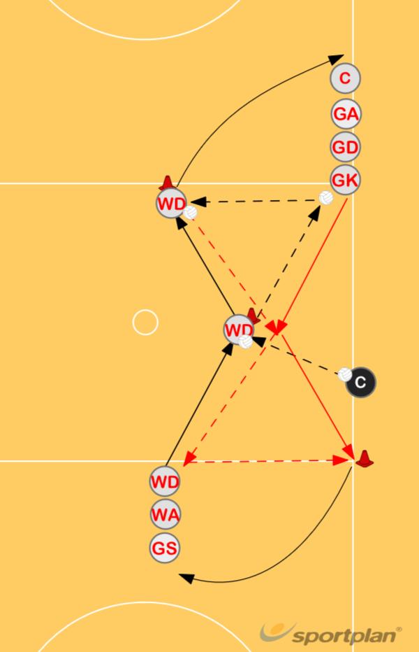 Passing DrillPassingNetball Drills Coaching