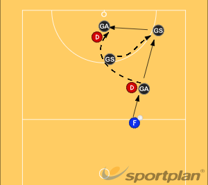 GA/GS Goal Attack DrillAttackNetball Drills Coaching