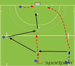 Switching the ball on the attackSet PiecesHockey Drills Coaching