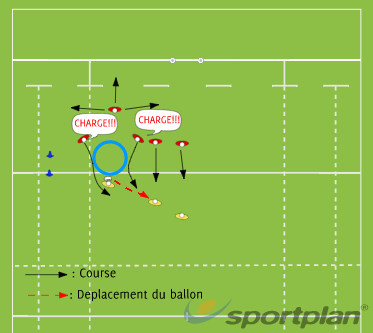 Structure autour d'un ruck 2Rugby Drills Coaching