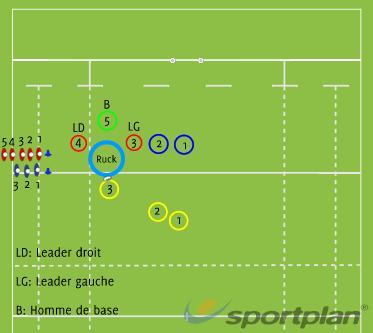Objectif: Structure autour d'un ruckRugby Drills Coaching
