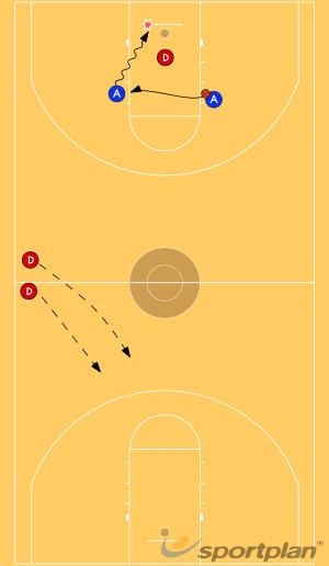 2 v 1 to 3 v 23 v 2Basketball Drills Coaching