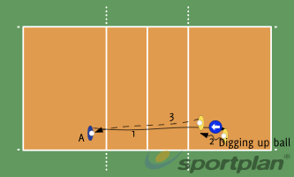 Volleyball Drill!4 Passing DrillsVolleyball Drills Coaching