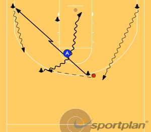 Nail Cut to the WingGamesBasketball Drills Coaching