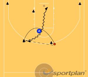 Nail Cut to V-Cut to 5GamesBasketball Drills Coaching