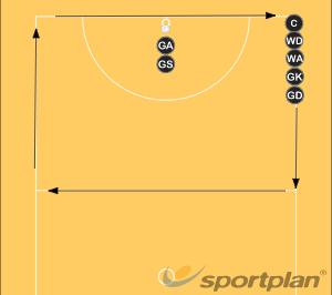 Golden Child 10-15minutesSmall gamesNetball Drills Coaching