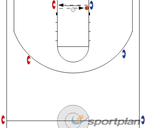 2-2 bzw. 3-3GamesBasketball Drills Coaching