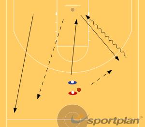 Wing Drill mit anschließendem FastbreakAdvanced Ball HandlingBasketball Drills Coaching