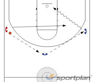 Close-out Drill, 1-11 v 1Basketball Drills Coaching