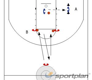 SprungwürfeAdvanced Ball HandlingBasketball Drills Coaching