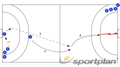 Contracop - Avançat538 fast breakHandball Drills Coaching
