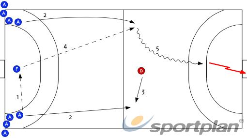 Contracop - Parelles amb un defensor (E+E)538 fast breakHandball Drills Coaching