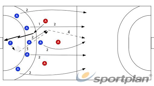 Contracop - Segona onada (6x3)538 fast breakHandball Drills Coaching