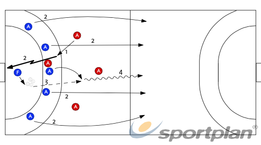 Contracop - Segona onada (5x4)538 fast breakHandball Drills Coaching