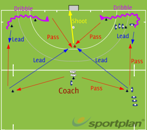 Wide and deep to the topMovement off the ballHockey Drills Coaching