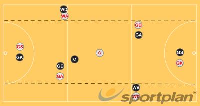 Using Wide PlayersGroup practicesNetball Drills Coaching