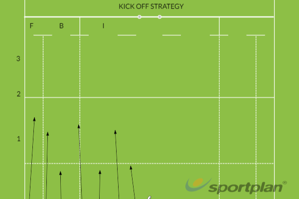 OBURFC Kick Off StrategyKickingRugby Drills Coaching