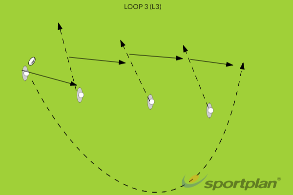 LOOP 3 (L3)Rugby Drills Coaching