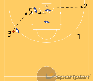 4c4   5c4   4c5: CONCEPTOS DEFENSIVOSFootwork and MovementBasketball Drills Coaching