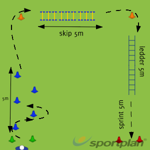 Agility circuitAgility & Running SkillsRugby Drills Coaching