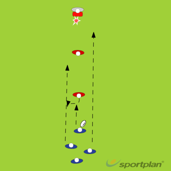 3 type supportOff LoadsRugby Drills Coaching