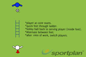 Speed/Ball Control Drill 1AgilityFootball Drills Coaching