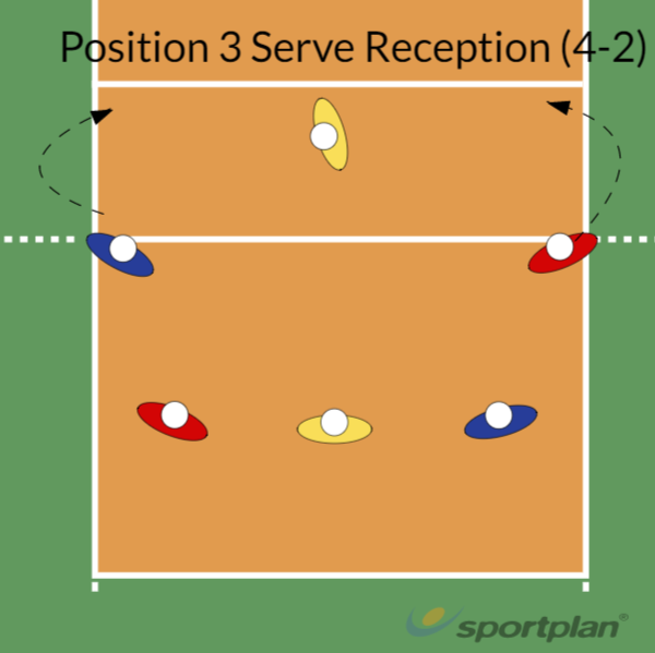 Position 3 Serve Receive (4-2)Volleyball Drills Coaching