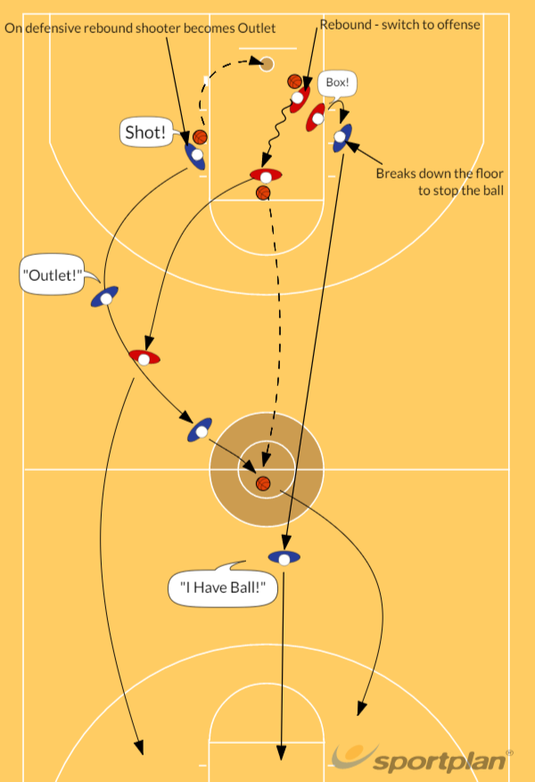 Boxing Out 1-on-1 to Fast Break 2-on-1 DrillReboundBasketball Drills Coaching
