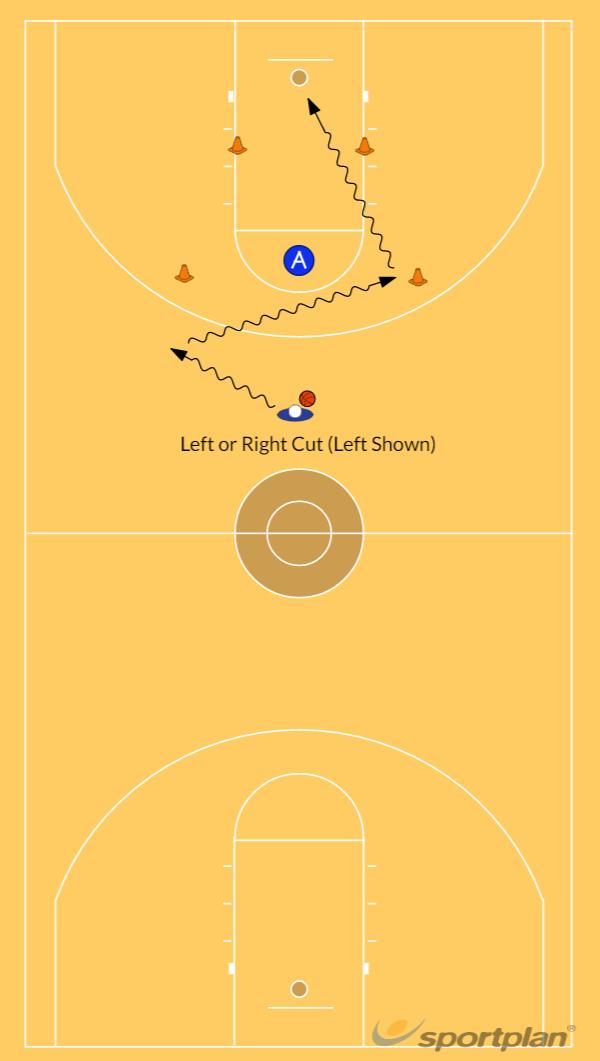 Dribble Cut Into the Key DrillDribblingBasketball Drills Coaching