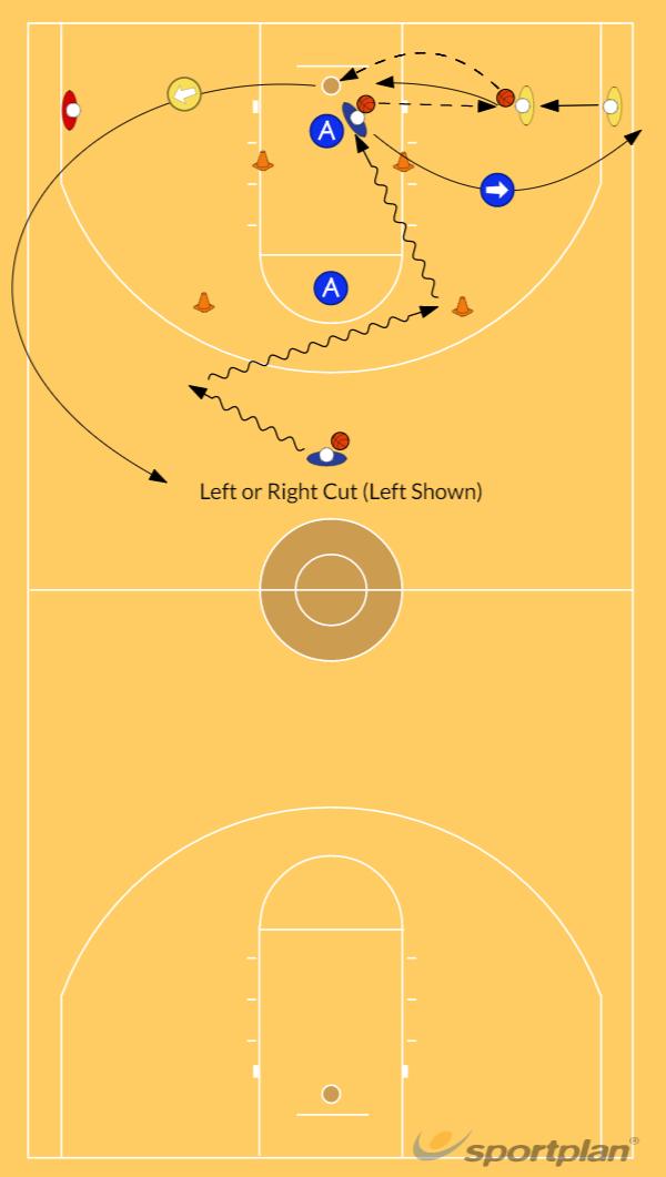 Dribble Cut Into the Key and Kickout Pass DrillDribblingBasketball Drills Coaching