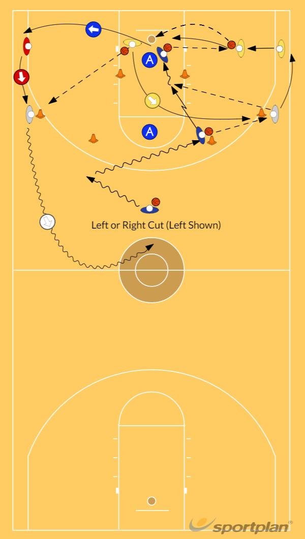 Dribble Pass & Cut Into the Key and Kickout Pass DrillDribblingBasketball Drills Coaching
