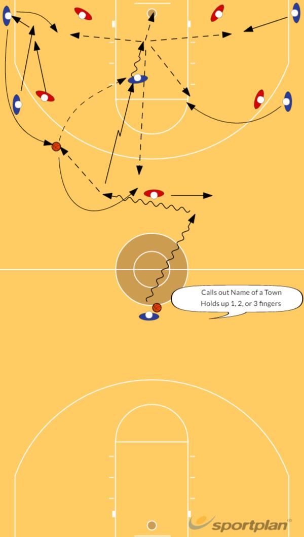 Offense Option Town/FingersGamesBasketball Drills Coaching